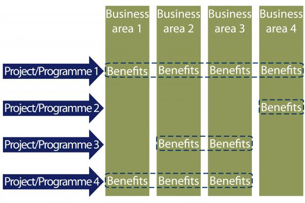 Diagram showing the benefits resulting in distinct business areas from different programmes and projects.