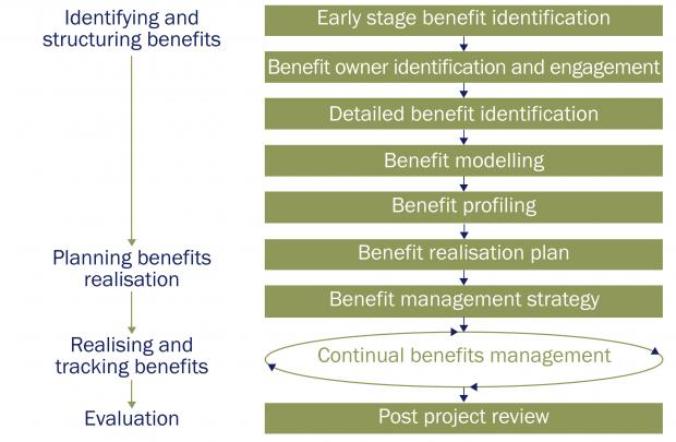 benefits management lifecycle