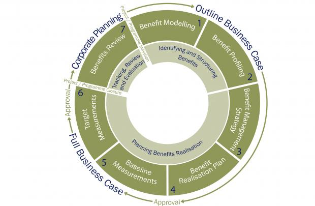Diagram illustrating the key stages of the benefits management lifecycle.