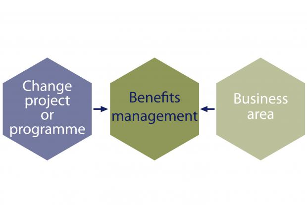 Illustration of the shared responsibilities for benefits management