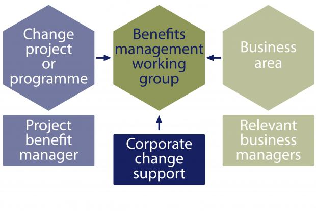 Diagram illustrating who should be involved in confirming commitment to, and ownership of, identified benefits.