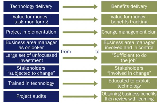 Programme and Project Benefits Management illustration