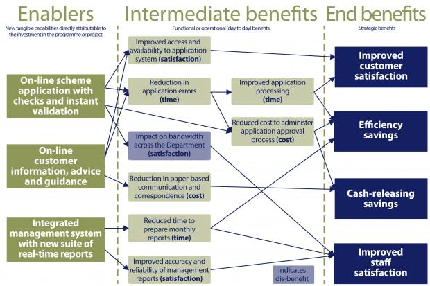an example of benefit modelling for an on-line grant scheme application project