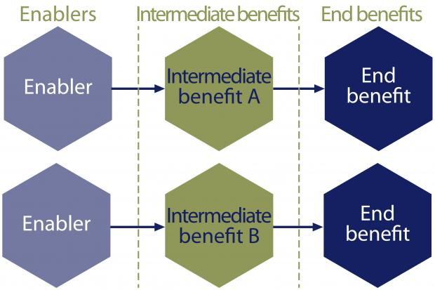 Diagram illustrating the benefits modelling process and three main classifications of benefits in the model.