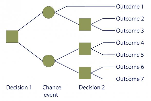 Decision tree showing how decisions and chance events can affect an outcome.