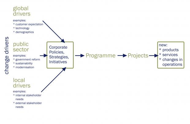 Model showing how drivers for change can result in new products and services.
