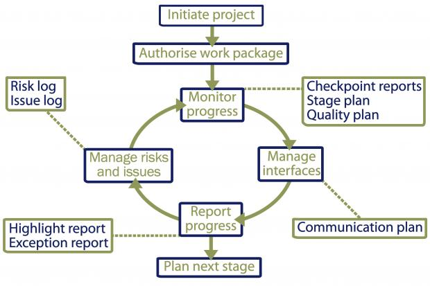 Diagram illustrating an example of the monitoring process in a project environment.