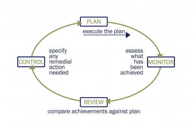 Planning Control Cycle