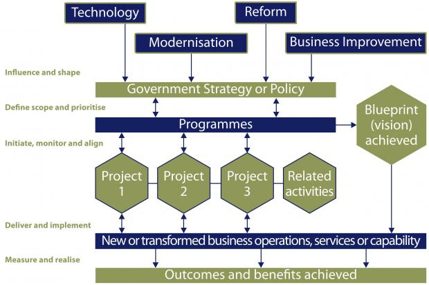 Diagram illustrating the typical context within which programmes and projects are initiated within the Northern Ireland Civil Service.