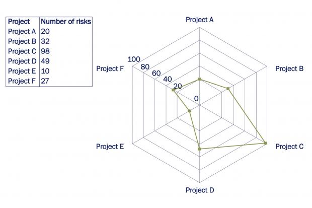 Radar chart showing risks associated with six different projects.
