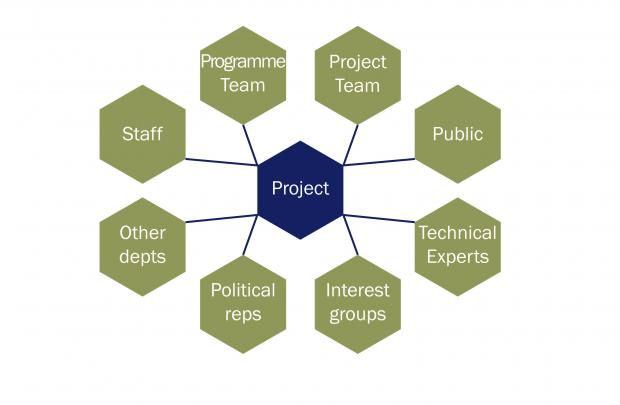 Diagram illustrating an example of the types of stakeholders for a project.
