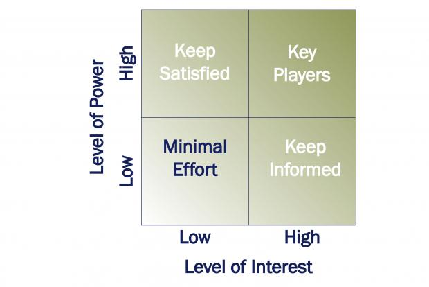 Compares level of power against level of interest to determine action to be taken