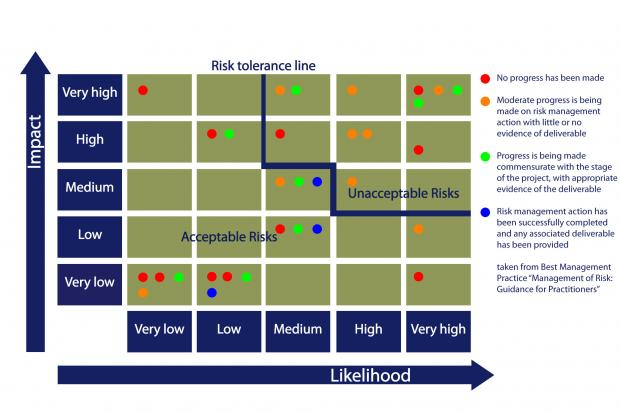 Image showing red, amber, green and blue risks and the risk tolerance line.