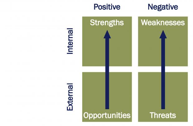 Compares the effects of strengths, weaknesses, opportunities and threats on the potential outcome.
