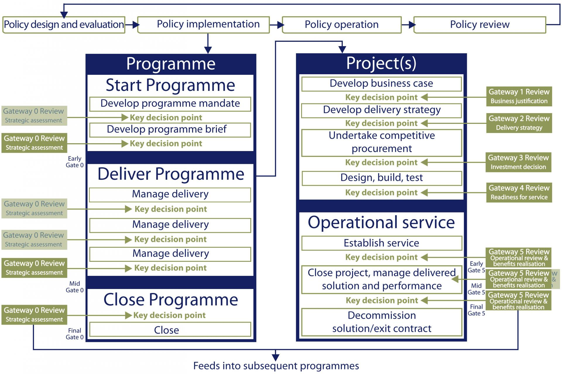 Northern Ireland Gateway Review process | Department of Finance