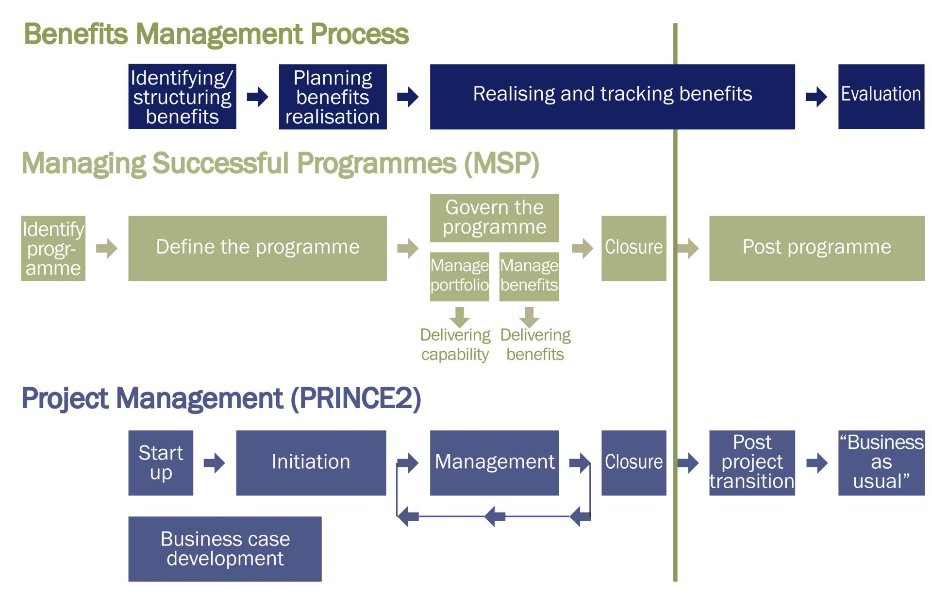 programme and project benefits management questions and answers benefits management diagram comparing prince2 and managing successful programmes