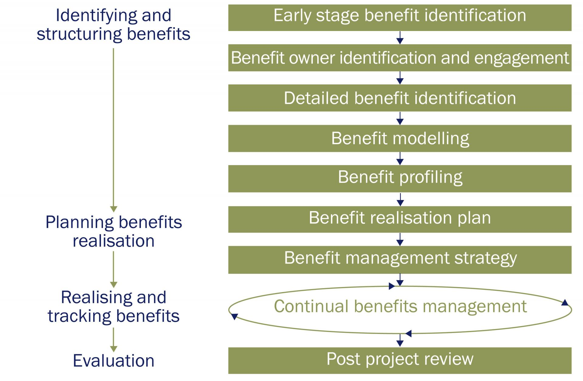 Linear Version Of The Benefits Management Lifecycle