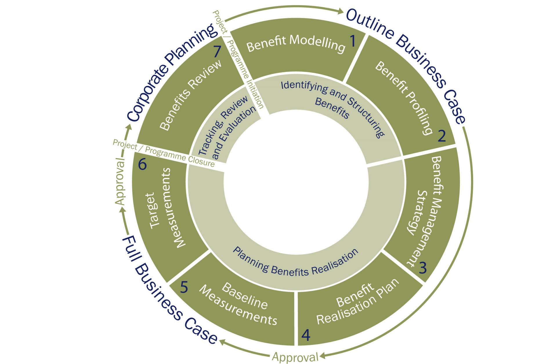 The Key Stages Of Benefits Management Lifecycle