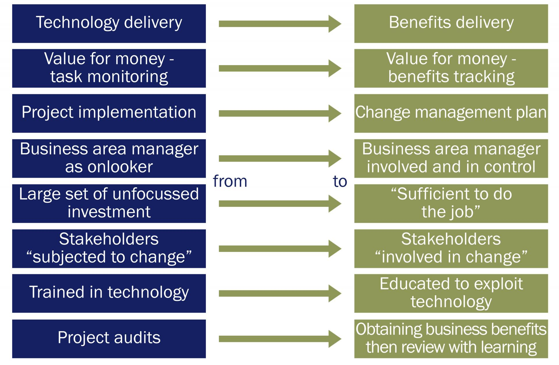Ilration Of How An Organisation May Consider Benefits Management