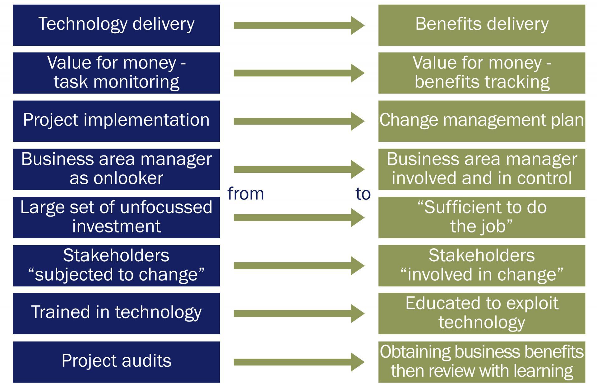 Prince2 benefits realisation plan template image for Benefits realization plan template