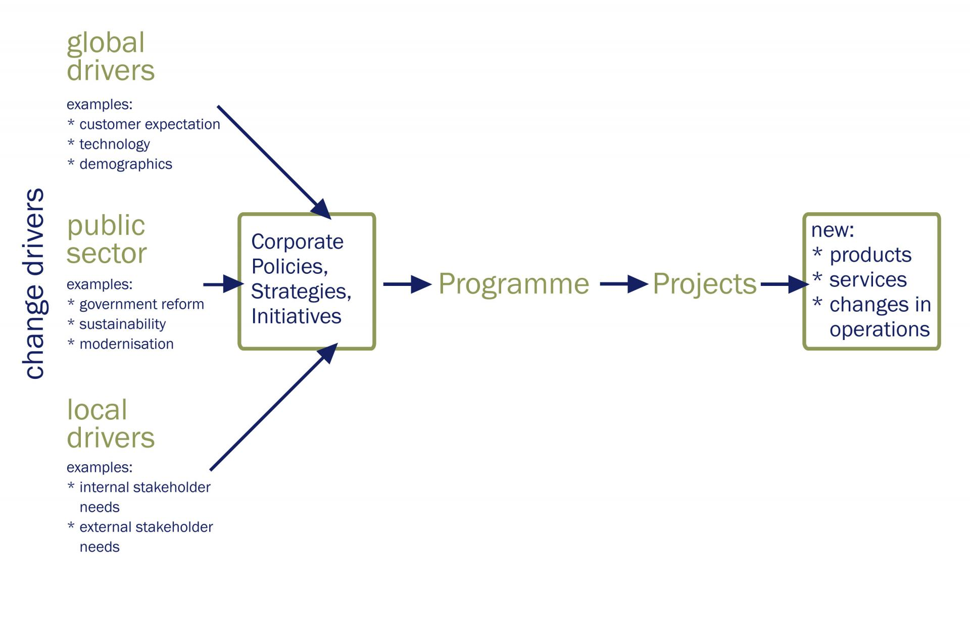 Programme and project change management