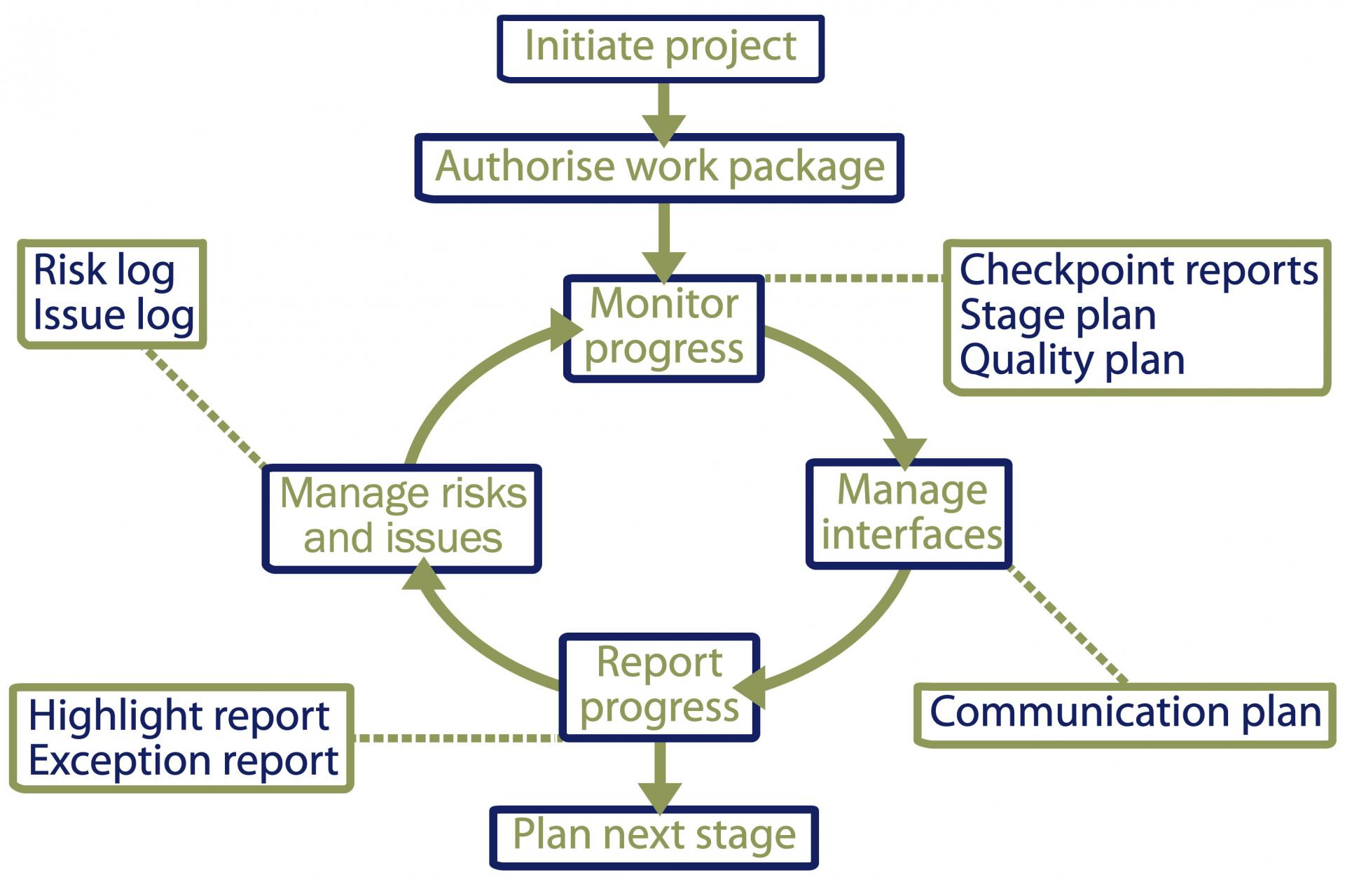 Programme and project planning department of finance an example of the monitoring process in a project environment ccuart Images