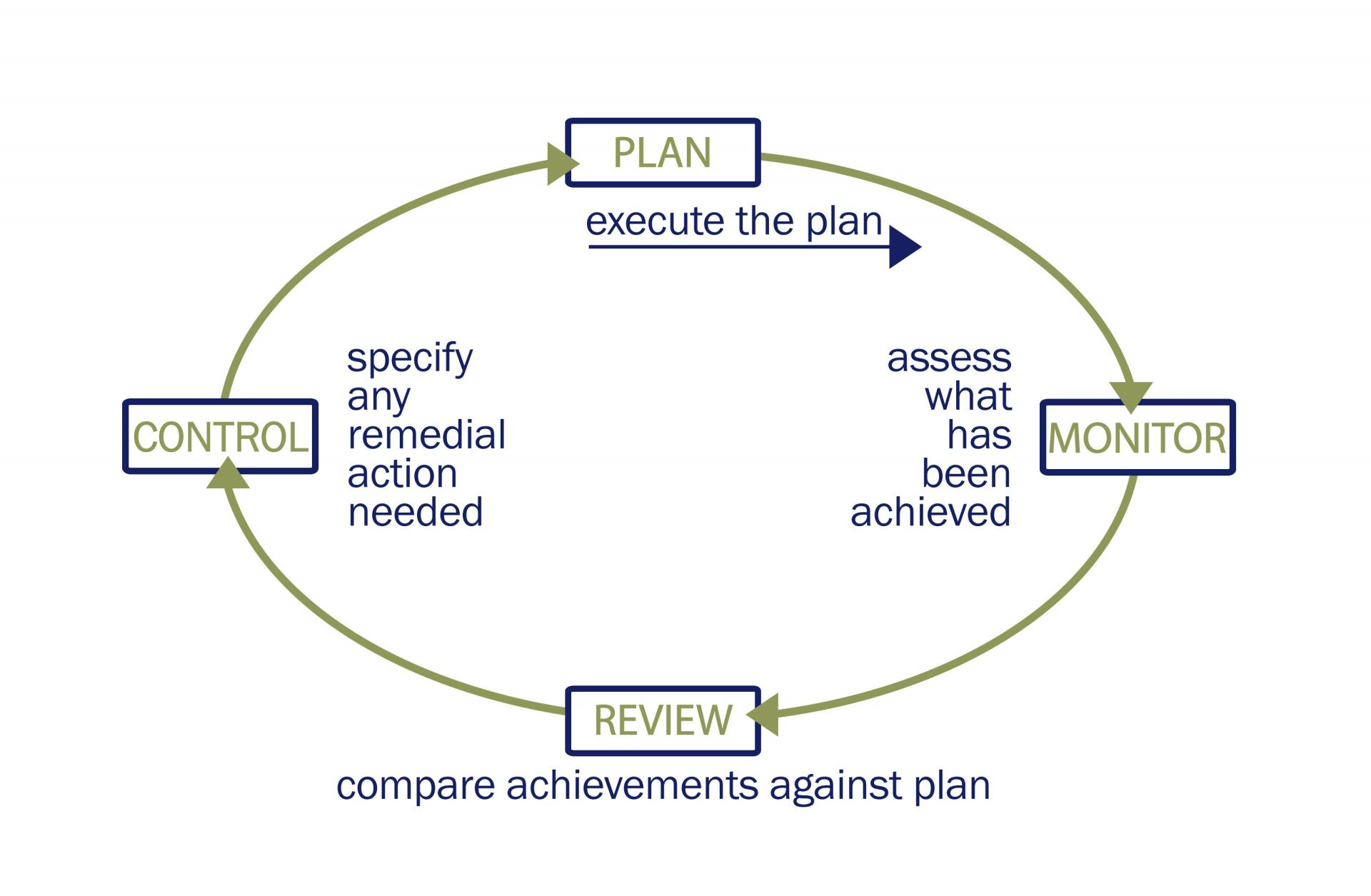 Programme and project planning department of finance planning control cycle diagram ccuart Images